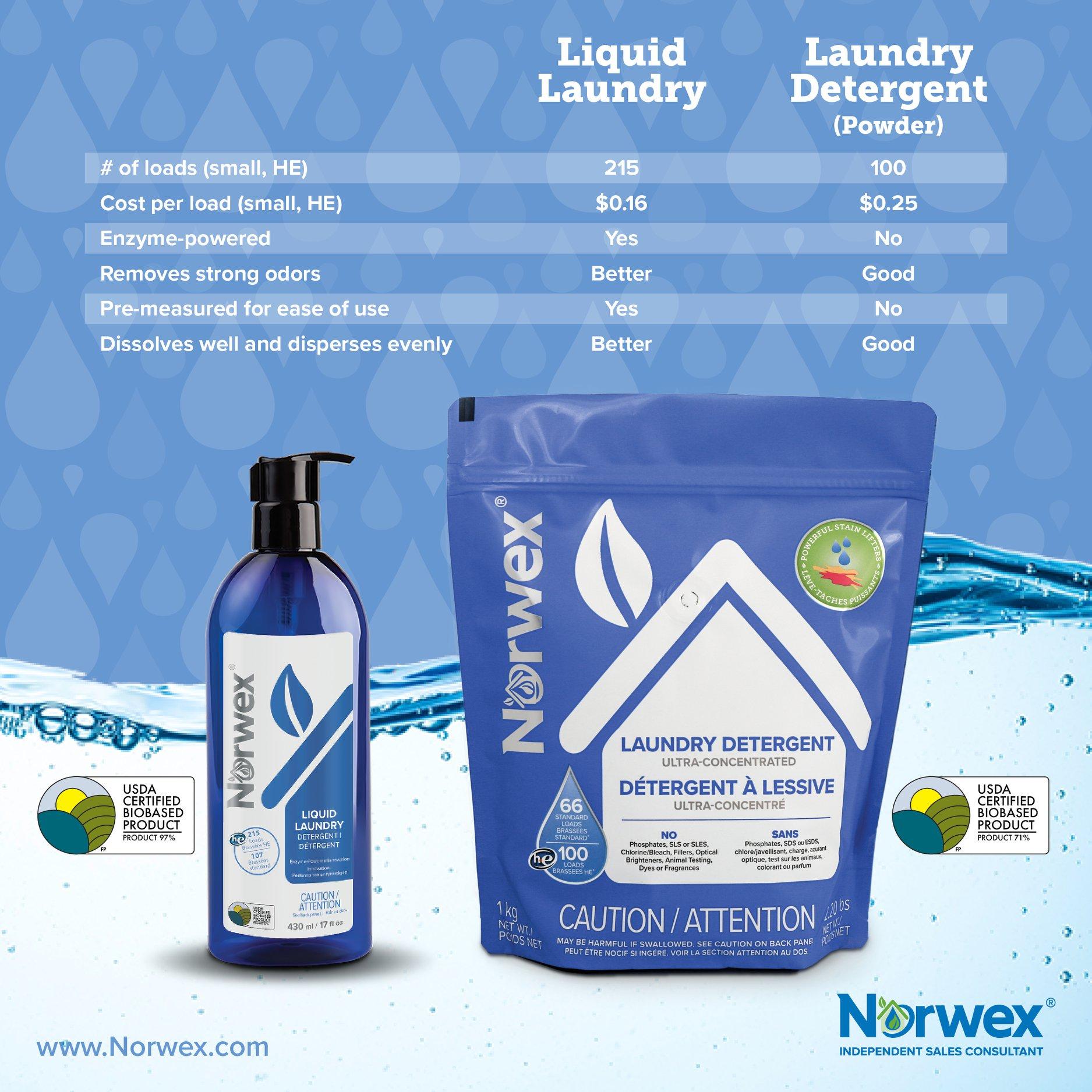 Landry detergent liquid and powder new formulations
