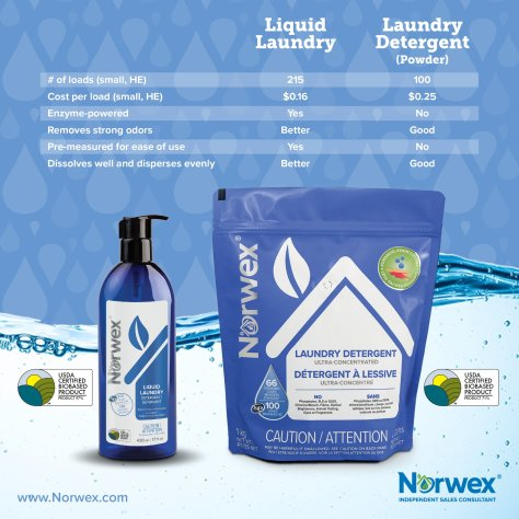 Landry detergent liquid and powder new formulations